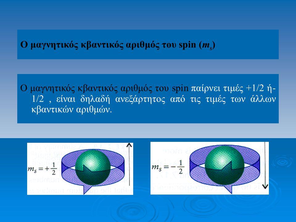 Ο μαγνητικός κβαντικός αριθμός του spin (ms)