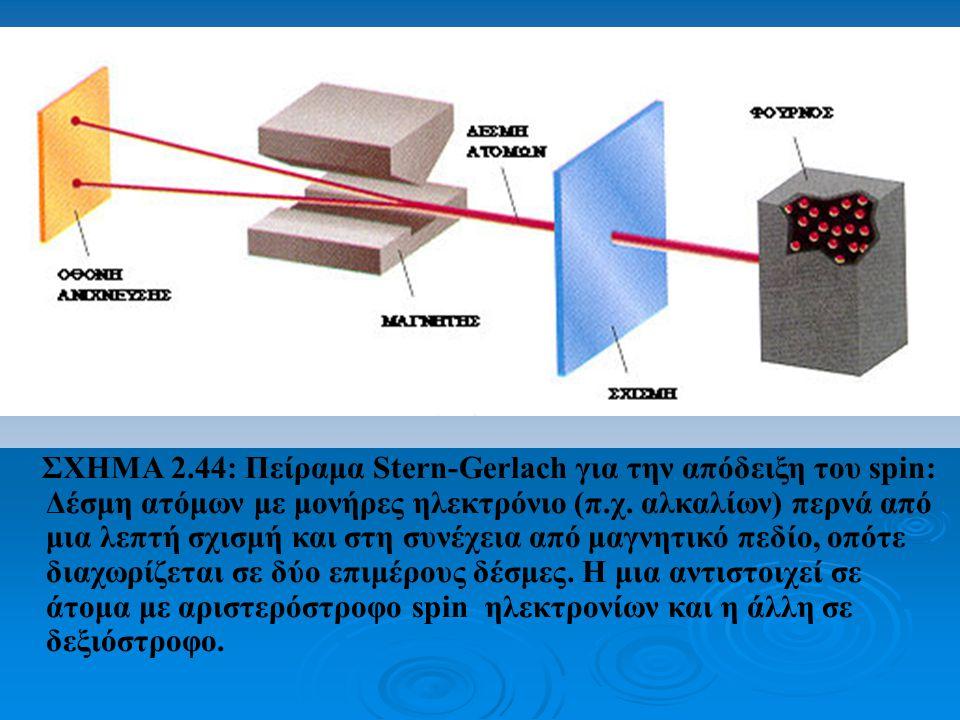 ΣΧΗΜΑ 2.44: Πείραμα Stern-Gerlach για την απόδειξη του spin: Δέσμη ατόμων με μονήρες ηλεκτρόνιο (π.χ.