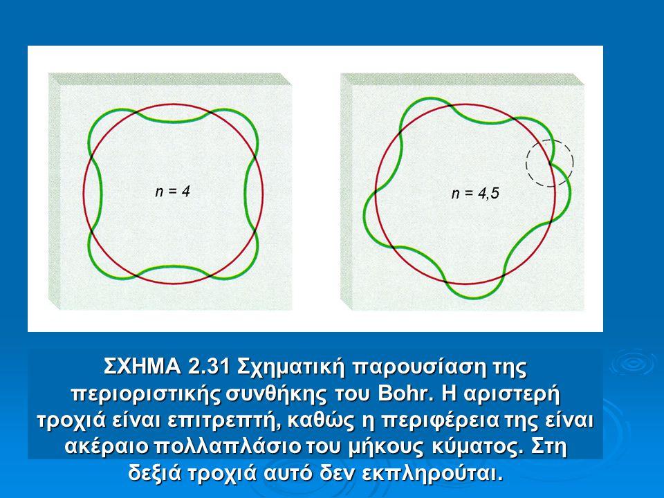 ΣΧΗΜΑ 2. 31 Σχηματική παρουσίαση της περιοριστικής συνθήκης του Bohr