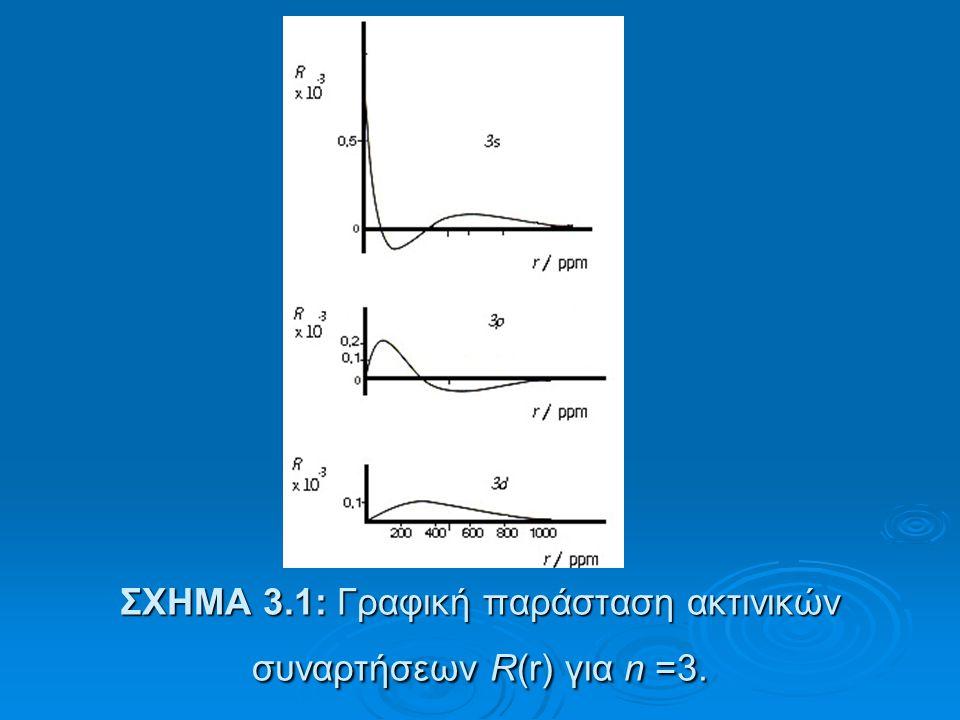 ΣΧΗΜΑ 3.1: Γραφική παράσταση ακτινικών συναρτήσεων R(r) για n =3.