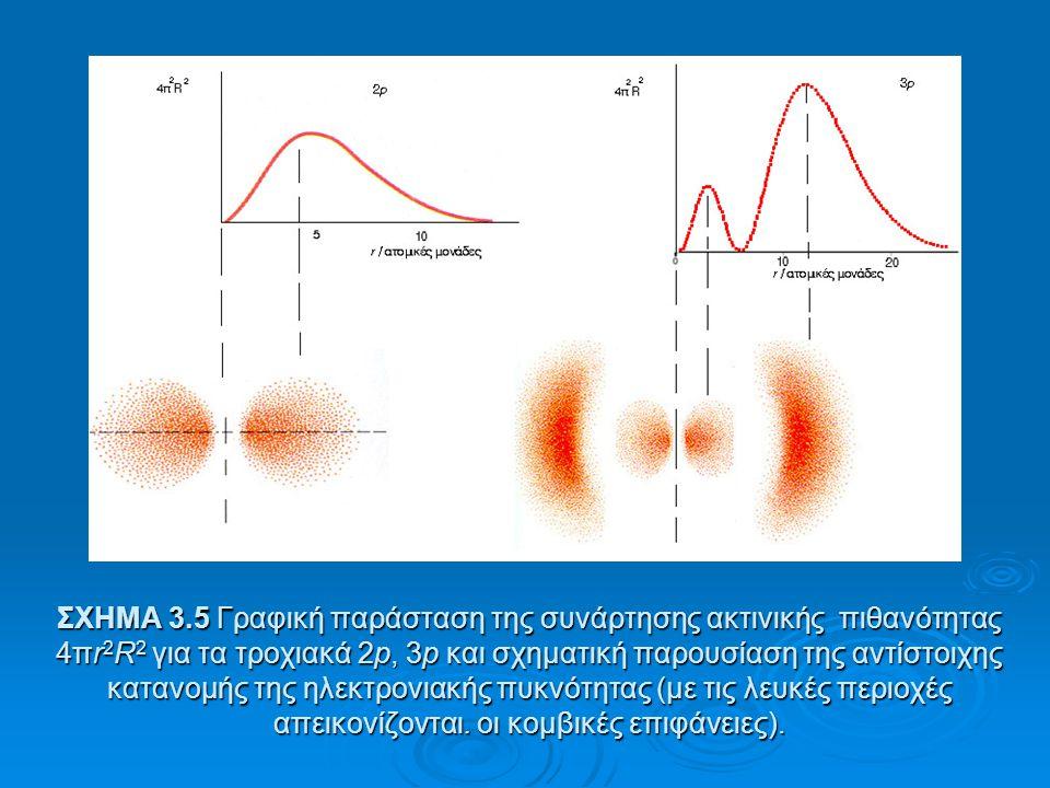 ΣΧΗΜΑ 3.5 Γραφική παράσταση της συνάρτησης ακτινικής πιθανότητας 4πr2R2 για τα τροχιακά 2p, 3p και σχηματική παρουσίαση της αντίστοιχης κατανομής της ηλεκτρονιακής πυκνότητας (με τις λευκές περιοχές απεικονίζονται.