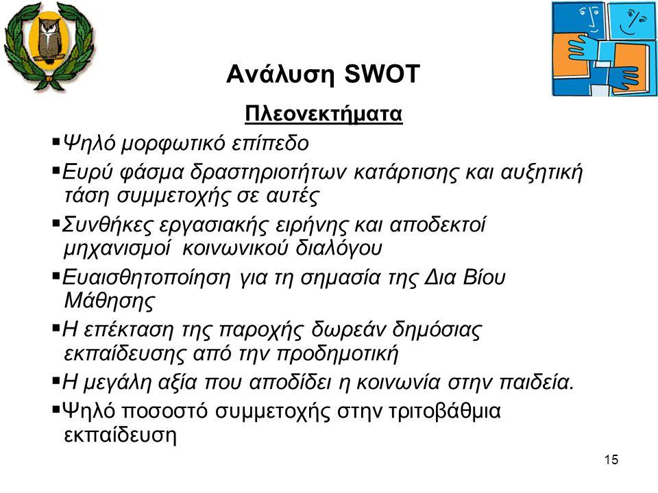 Ανάλυση SWOT Πλεονεκτήματα Ψηλό μορφωτικό επίπεδο