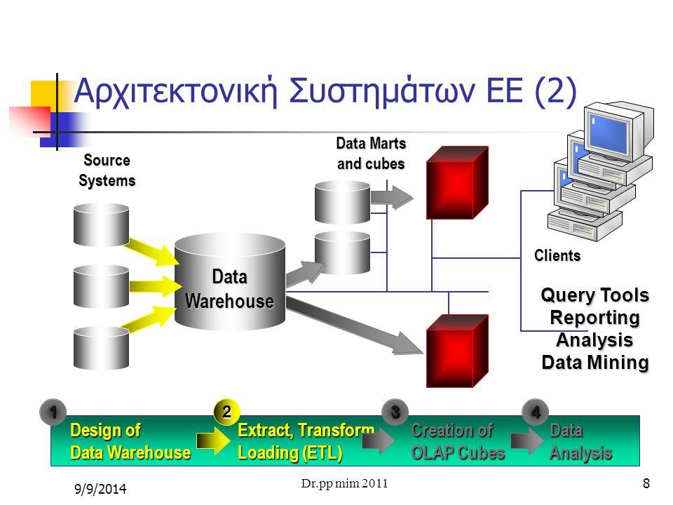 Αρχιτεκτονική Συστημάτων ΕΕ (2)