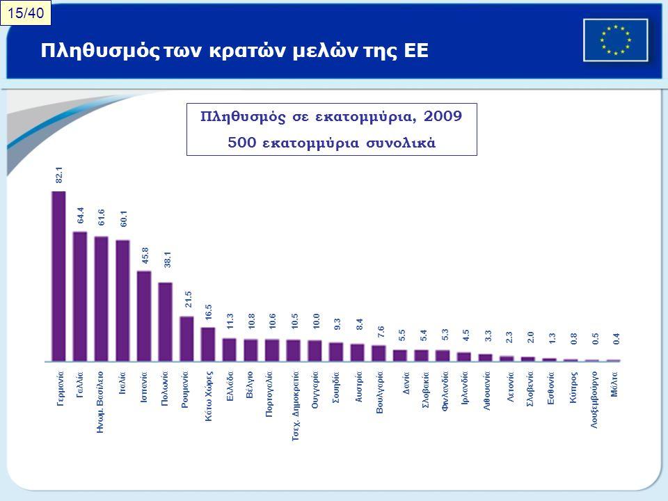 Πληθυσμός των κρατών μελών της ΕΕ