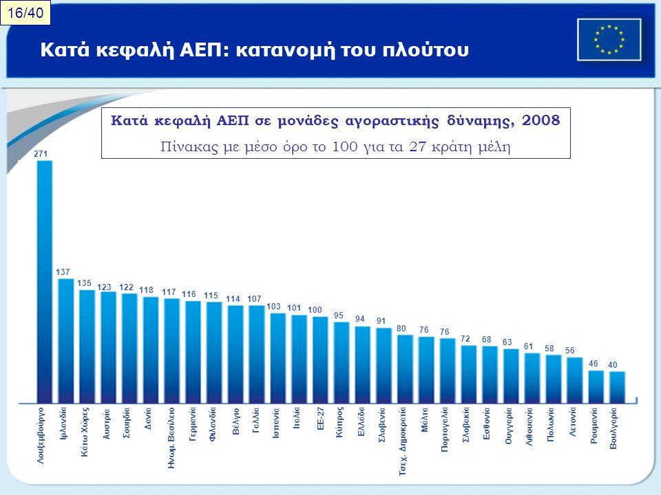 Κατά κεφαλή ΑΕΠ: κατανομή του πλούτου
