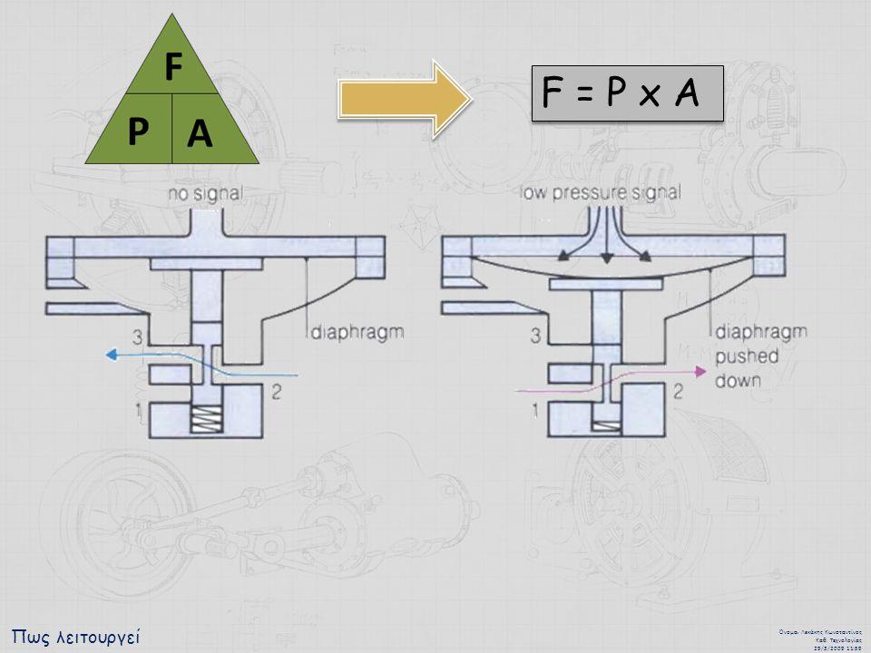 F = P x A Πως λειτουργεί Όνομα: Λεκάκης Κωνσταντίνος Καθ. Τεχνολογίας