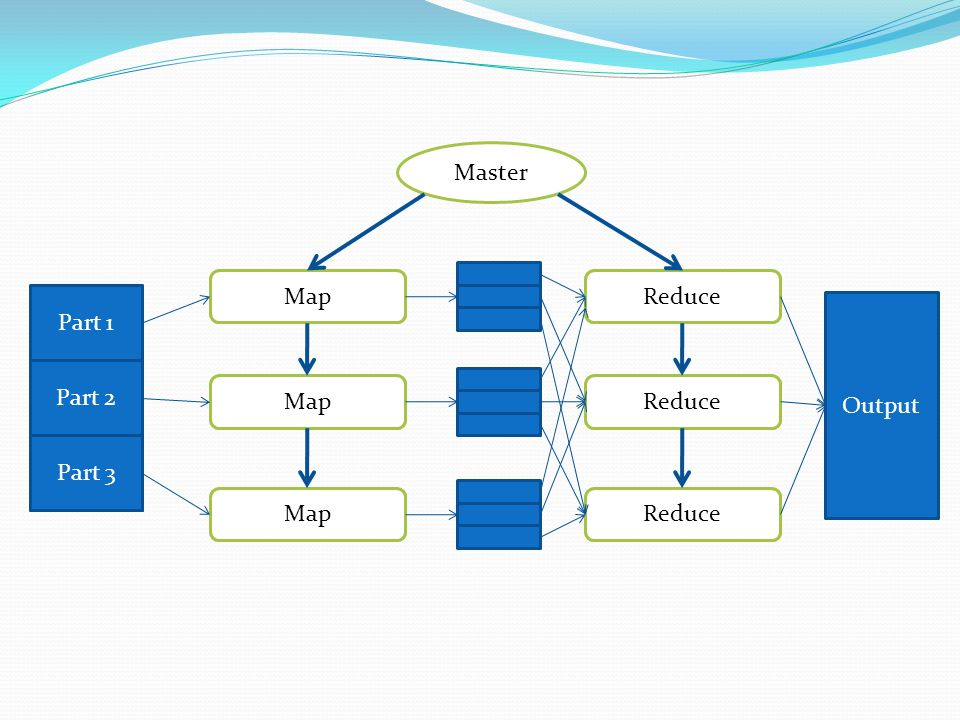 Master Map worker Reduce worker Input Part 1 Part 2 Part 3 Output