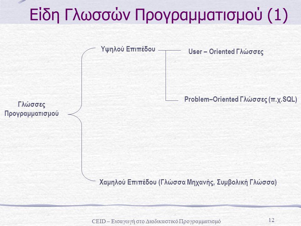 Είδη Γλωσσών Προγραμματισμού (1)