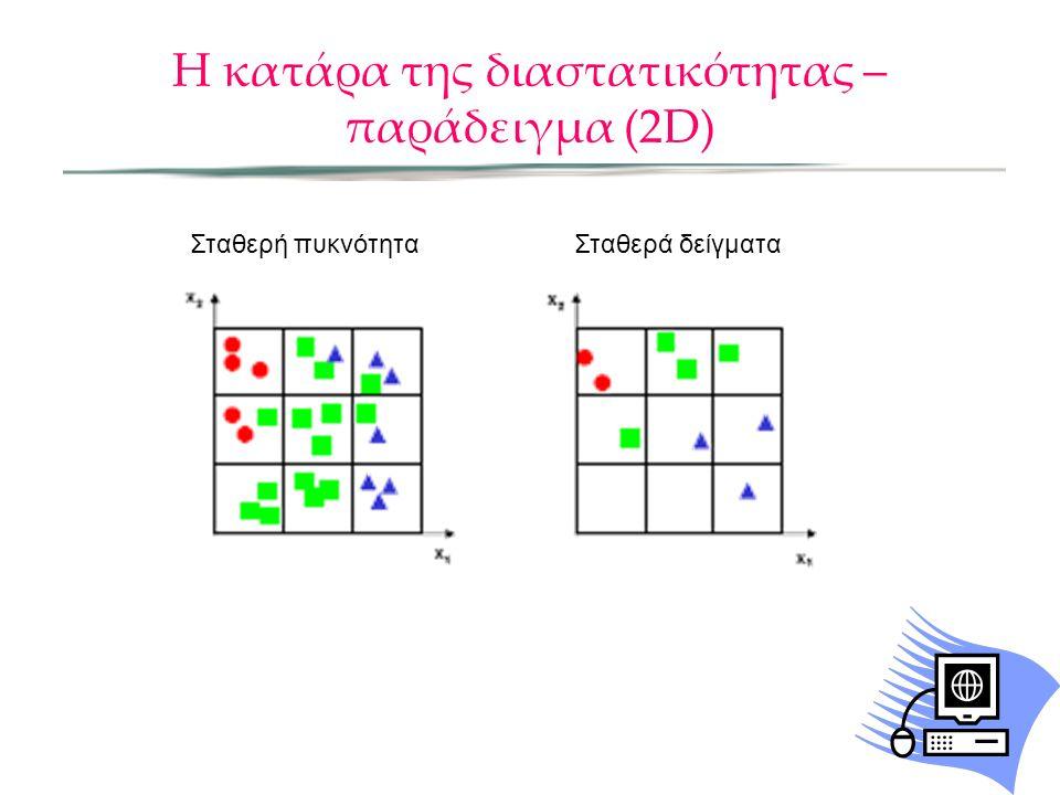 Η κατάρα της διαστατικότητας – παράδειγμα (2D)