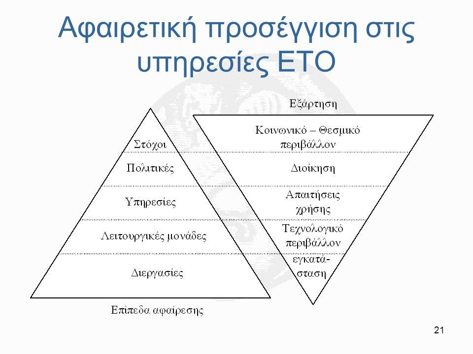 Αφαιρετική προσέγγιση στις υπηρεσίες ΕΤΟ