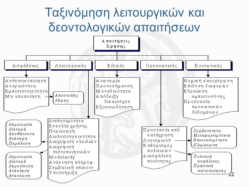 Ταξινόμηση λειτουργικών και δεοντολογικών απαιτήσεων