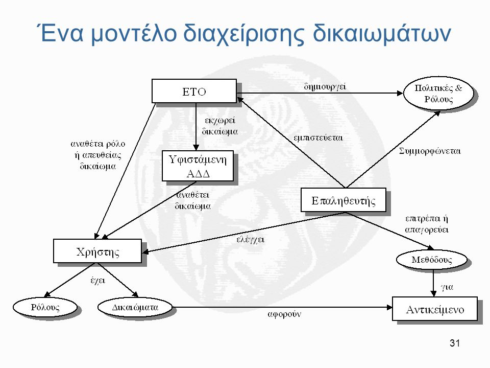 Ένα μοντέλο διαχείρισης δικαιωμάτων