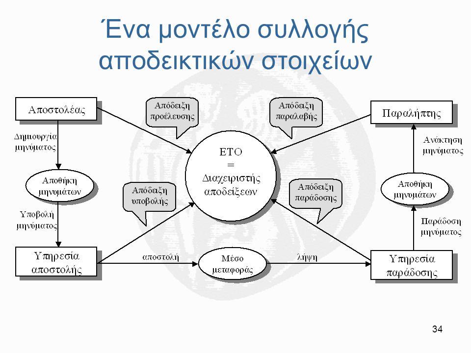 Ένα μοντέλο συλλογής αποδεικτικών στοιχείων