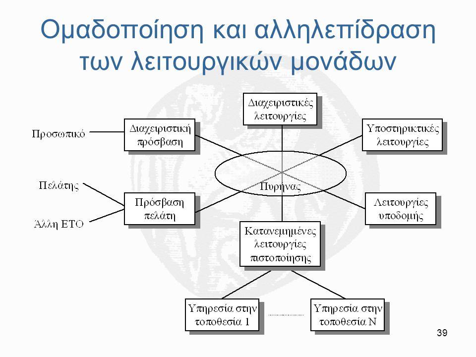 Ομαδοποίηση και αλληλεπίδραση των λειτουργικών μονάδων