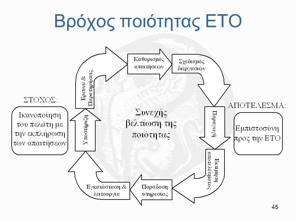 Βρόχος ποιότητας ΕΤΟ