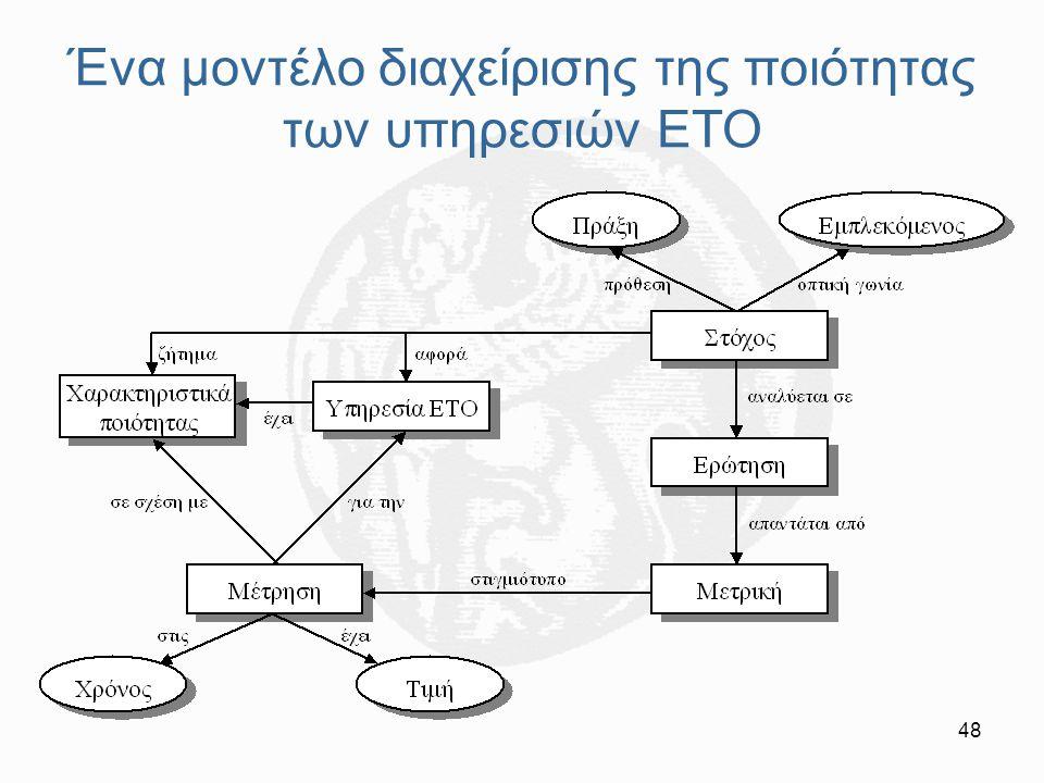 Ένα μοντέλο διαχείρισης της ποιότητας των υπηρεσιών ΕΤΟ