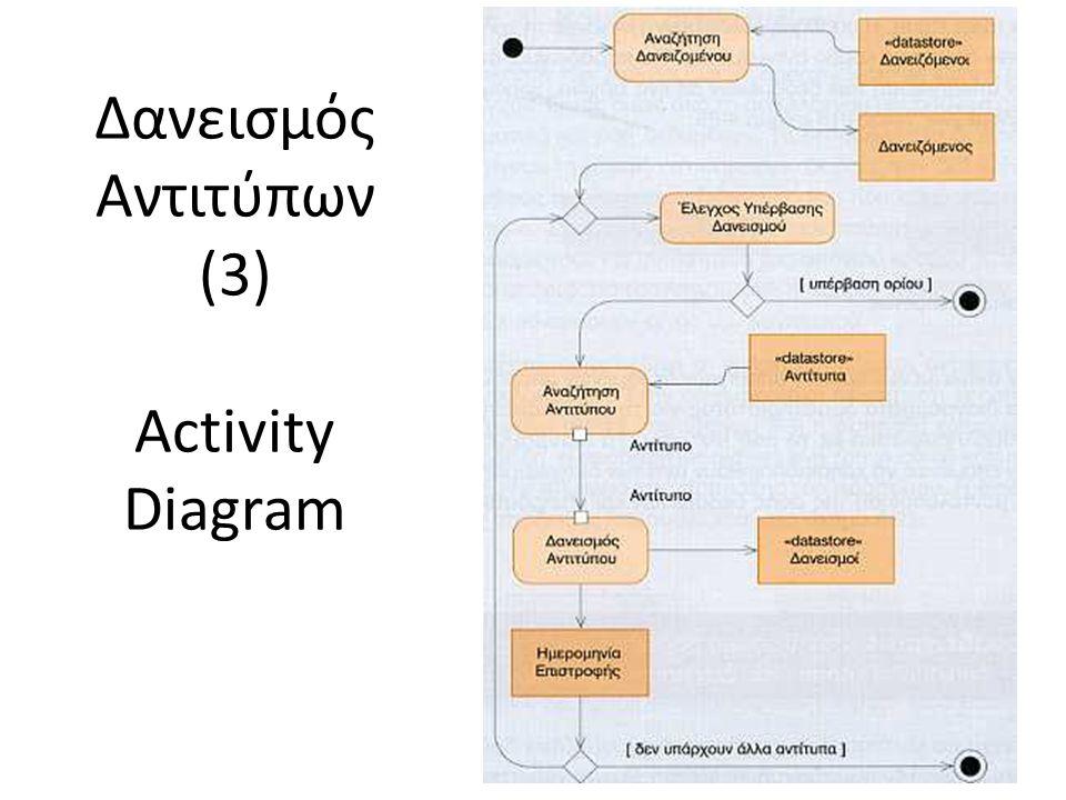 Δανεισμός Αντιτύπων (3) Activity Diagram