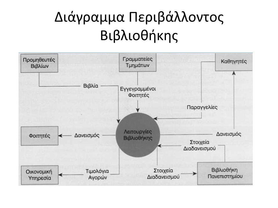 Διάγραμμα Περιβάλλοντος Βιβλιοθήκης
