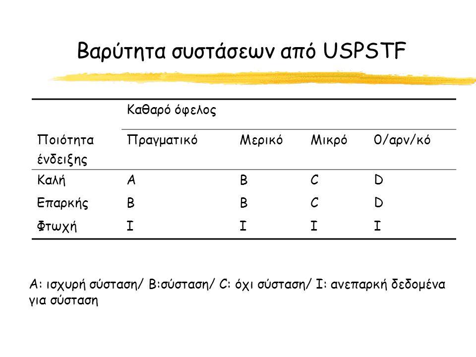 Βαρύτητα συστάσεων από USPSTF