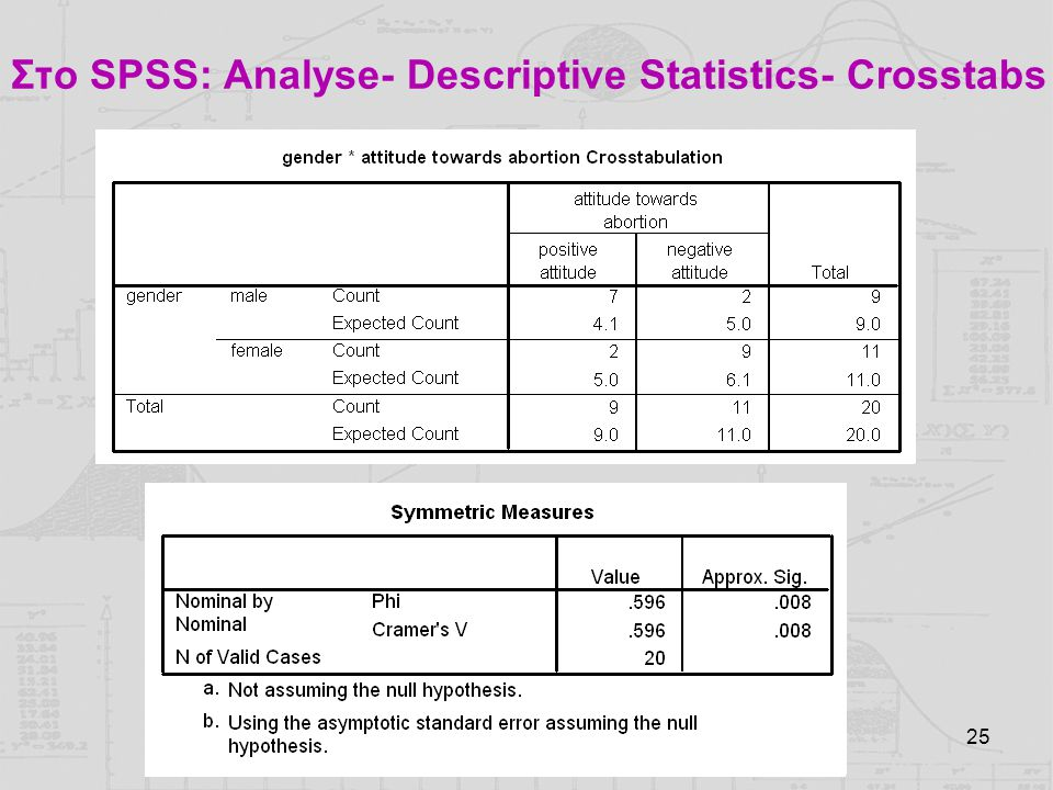 Στο SPSS: Analyse- Descriptive Statistics- Crosstabs