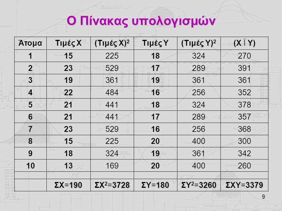 Ο Πίνακας υπολογισμών Άτομα Τιμές Χ (Τιμές Χ)2 Τιμές Y (Τιμές Y)2