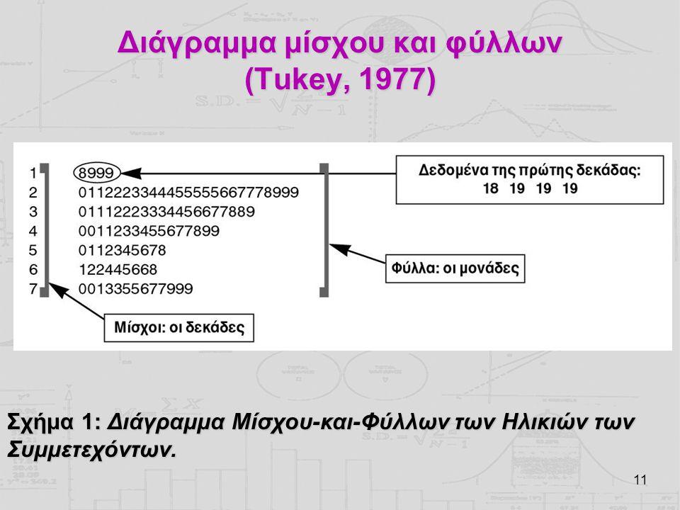 Διάγραμμα μίσχου και φύλλων (Tukey, 1977)