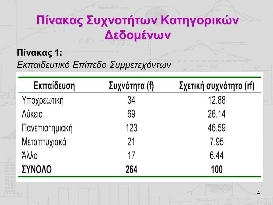 Πίνακας Συχνοτήτων Κατηγορικών Δεδομένων