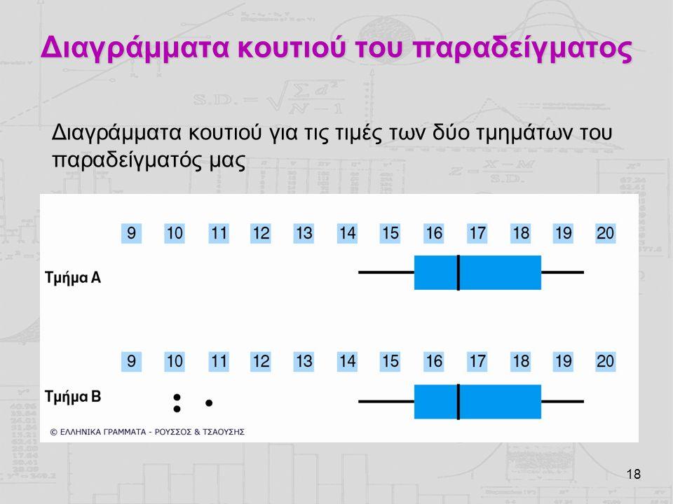 Διαγράμματα κουτιού του παραδείγματος