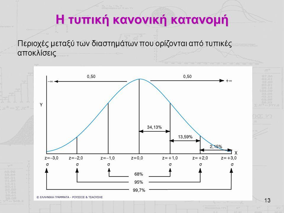 Η τυπική κανονική κατανομή