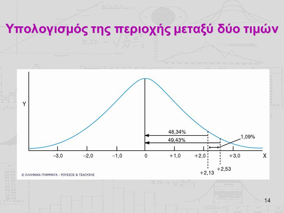Υπολογισμός της περιοχής μεταξύ δύο τιμών