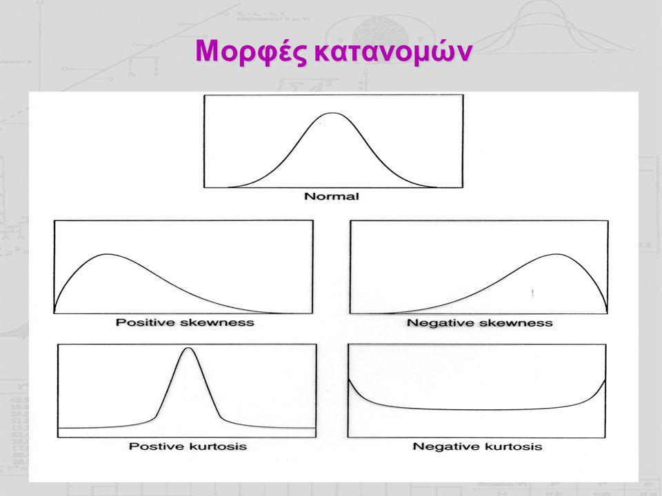Μορφές κατανομών Α) κανονική κατανομή