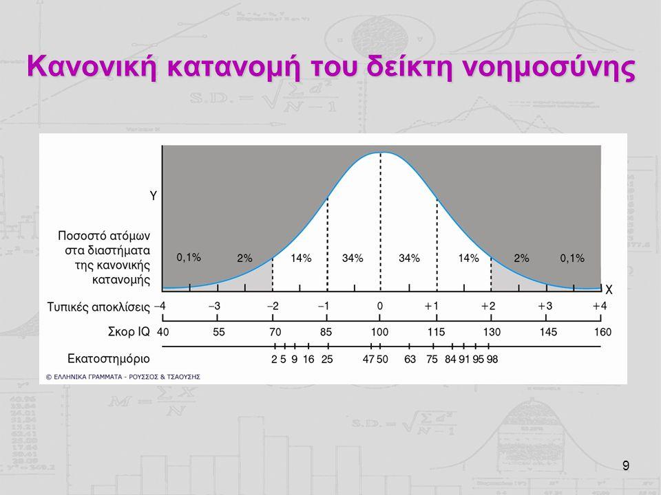 Κανονική κατανομή του δείκτη νοημοσύνης