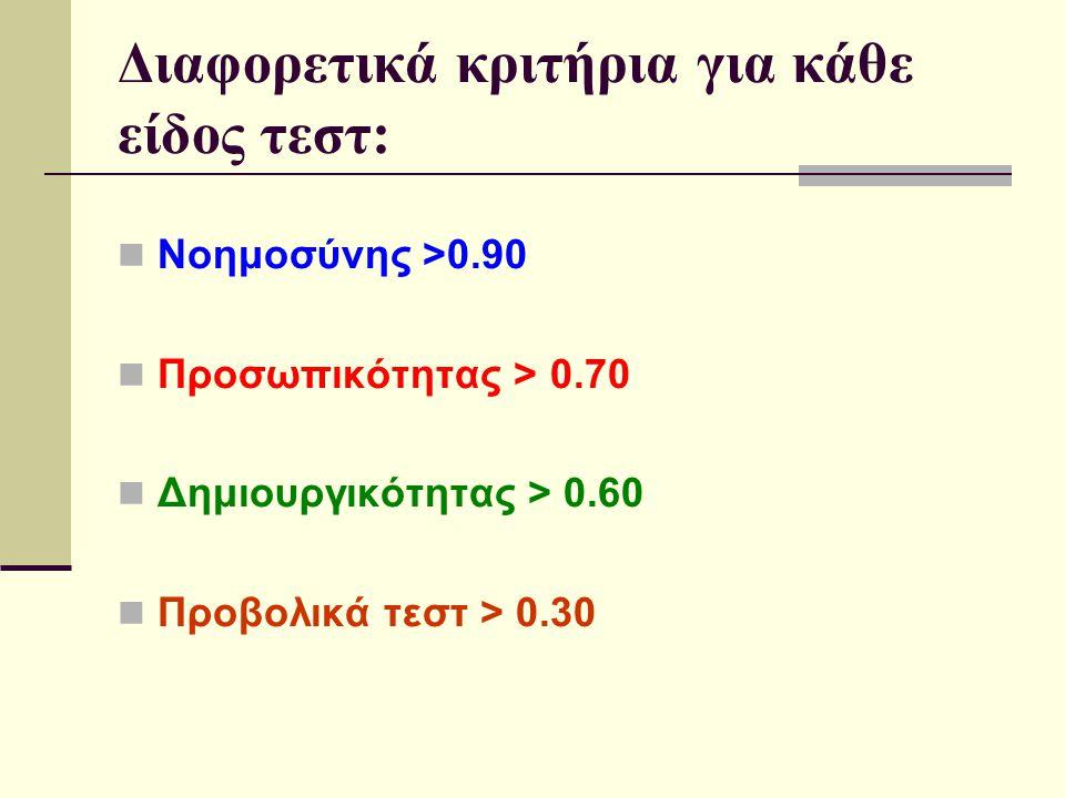 Διαφορετικά κριτήρια για κάθε είδος τεστ: