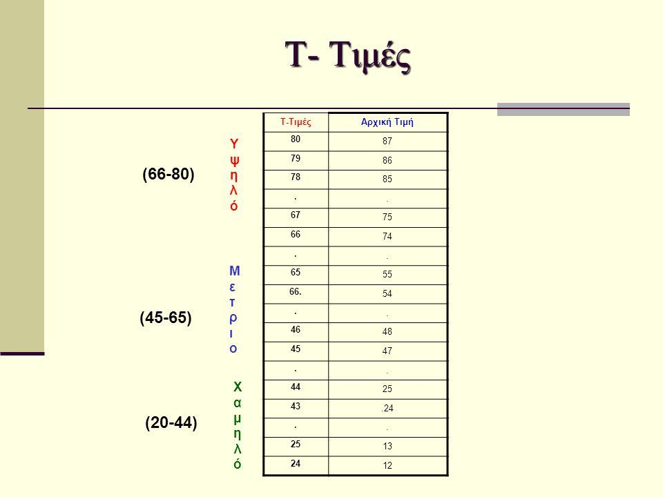 Τ- Τιμές (66-80) (45-65) (20-44) Υψηλό Μετριο Χαμηλό Τ-Τιμές