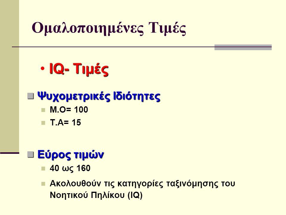 Ομαλοποιημένες Τιμές IQ- Τιμές Ψυχομετρικές Ιδιότητες Εύρος τιμών