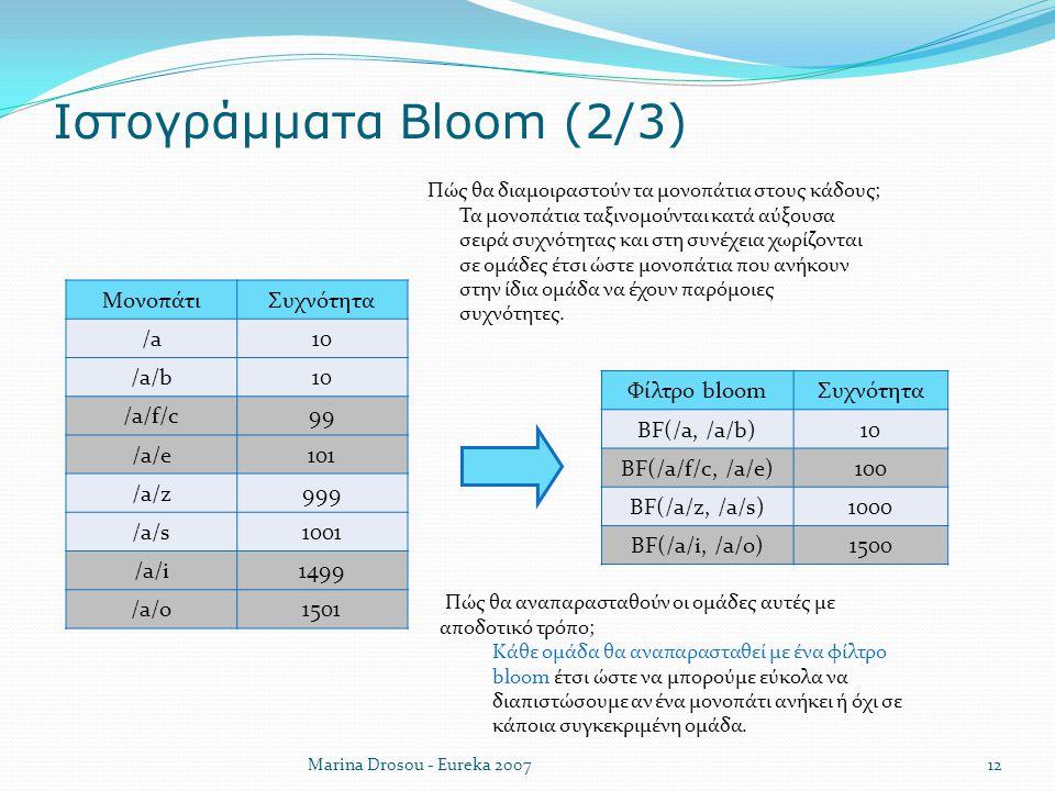 Ιστογράμματα Bloom (2/3)