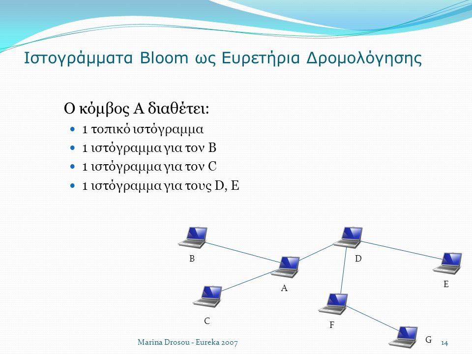 Ιστογράμματα Bloom ως Ευρετήρια Δρομολόγησης