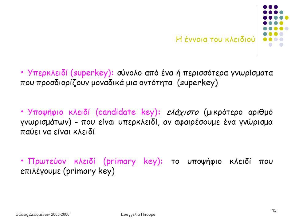 Η έννοια του κλειδιού Υπερκλειδί (superkey): σύνολο από ένα ή περισσότερα γνωρίσματα που προσδιορίζουν μοναδικά μια οντότητα (superkey)