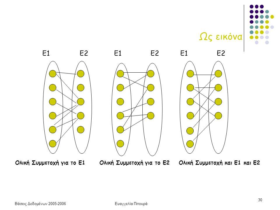 Ως εικόνα Ε1 Ε2. Ε1 Ε2. Ε1 Ε2. Ολική Συμμετοχή για το Ε1 Ολική Συμμετοχή για το Ε2 Ολική Συμμετοχή και Ε1 και Ε2.