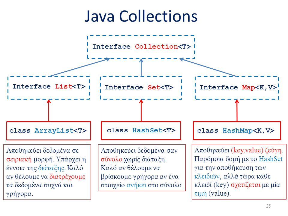 Java Collections Interface Collection<T> Interface List<T>