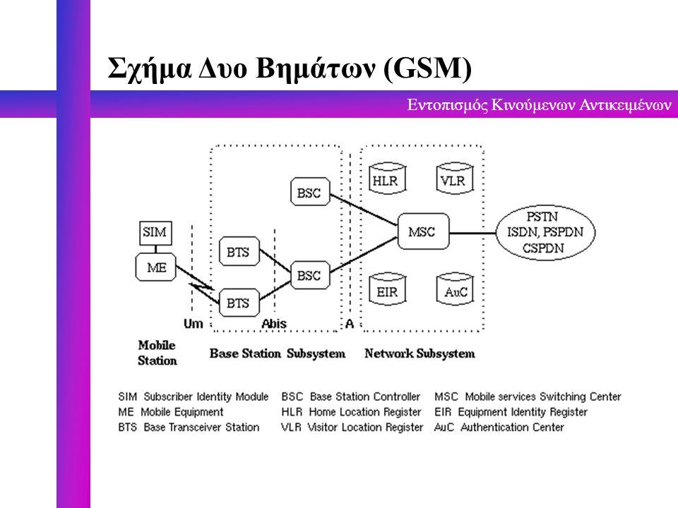 Σχήμα Δυο Βημάτων (GSM)