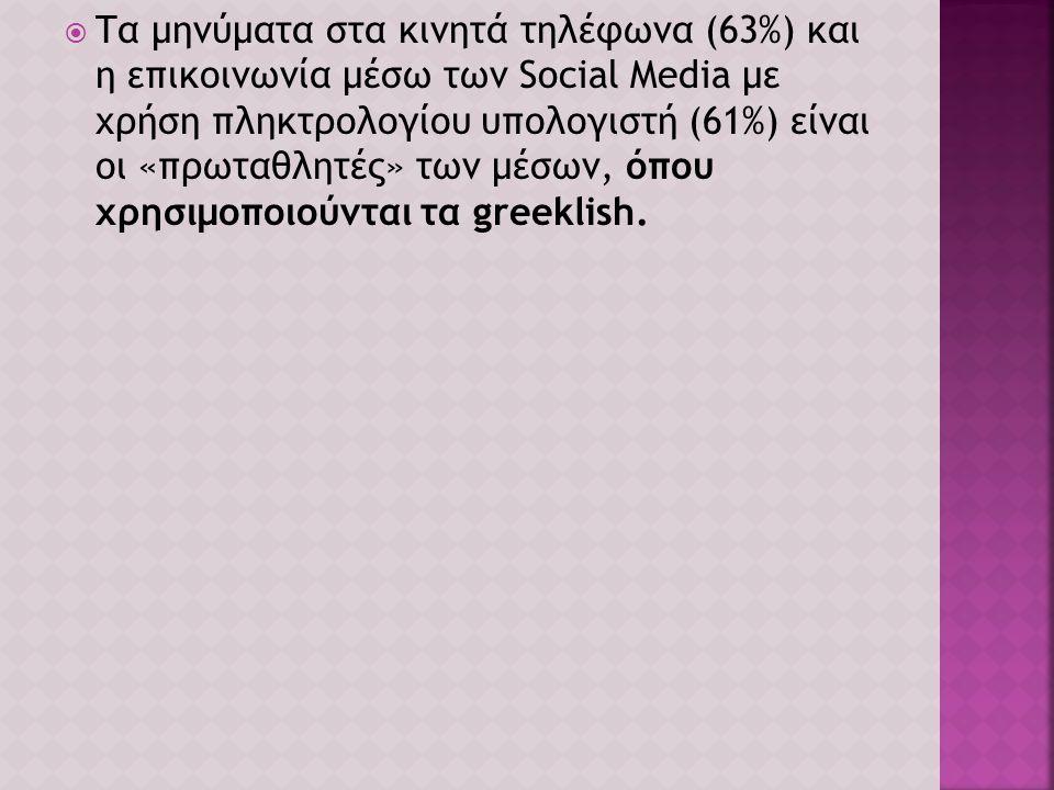 Τα μηνύματα στα κινητά τηλέφωνα (63%) και η επικοινωνία μέσω των Social Media με χρήση πληκτρολογίου υπολογιστή (61%) είναι οι «πρωταθλητές» των μέσων, όπου χρησιμοποιούνται τα greeklish.