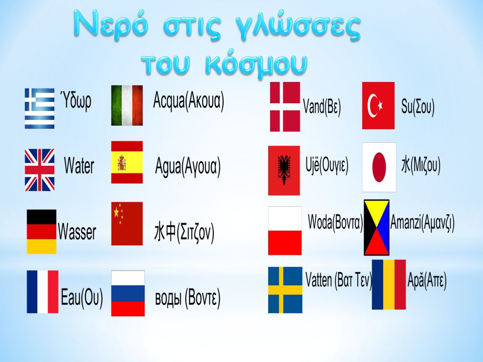 Νερό στις γλώσσες του κόσμου