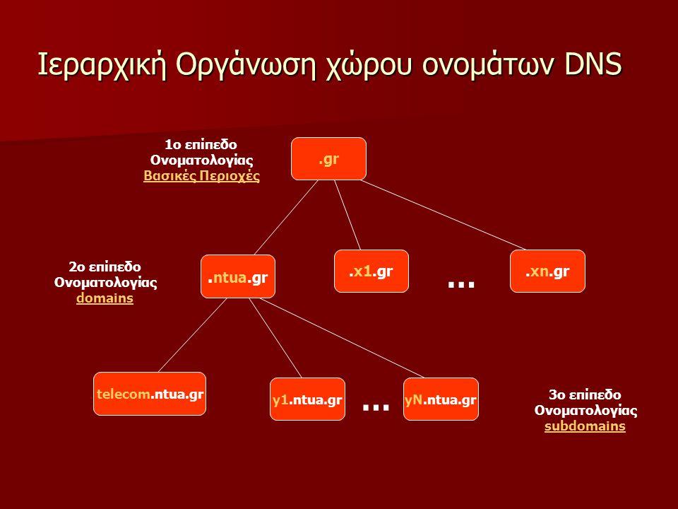 Ιεραρχική Οργάνωση χώρου ονομάτων DNS