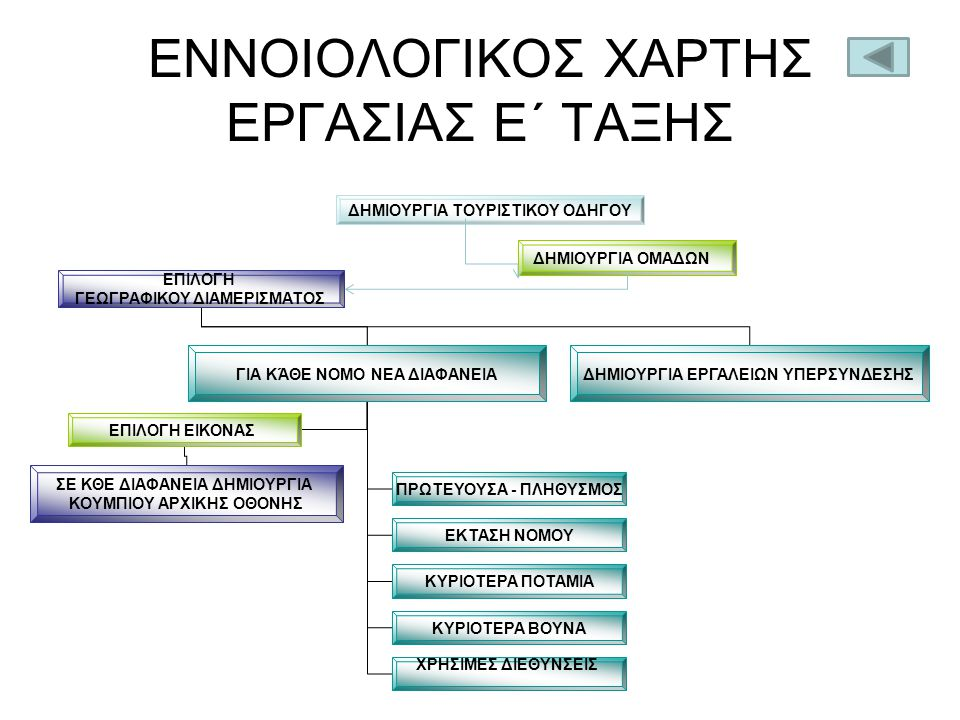 ΕΝΝΟΙΟΛΟΓΙΚΟΣ ΧΑΡΤΗΣ ΕΡΓΑΣΙΑΣ Ε΄ ΤΑΞΗΣ
