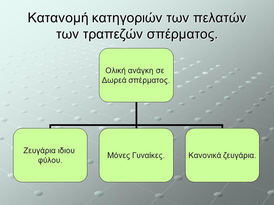 Κατανομή κατηγοριών των πελατών των τραπεζών σπέρματος.