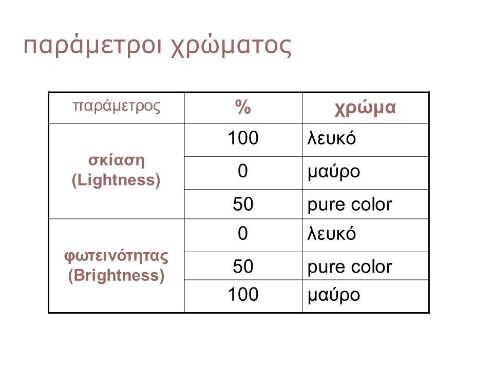 φωτεινότητας (Brightness)