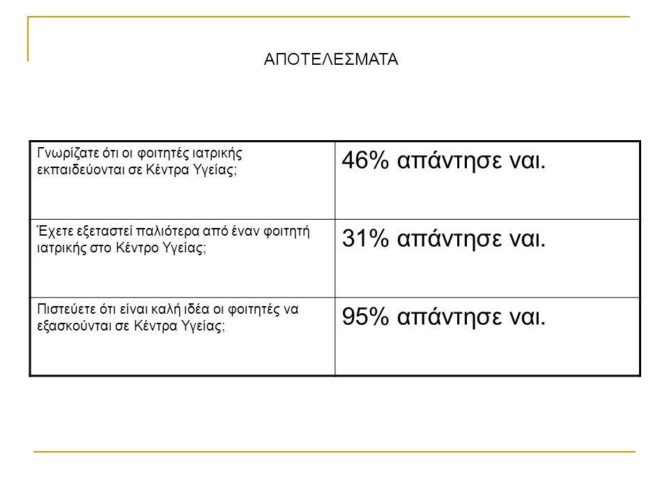 46% απάντησε ναι. 31% απάντησε ναι. 95% απάντησε ναι. ΑΠΟΤΕΛΕΣΜΑΤΑ
