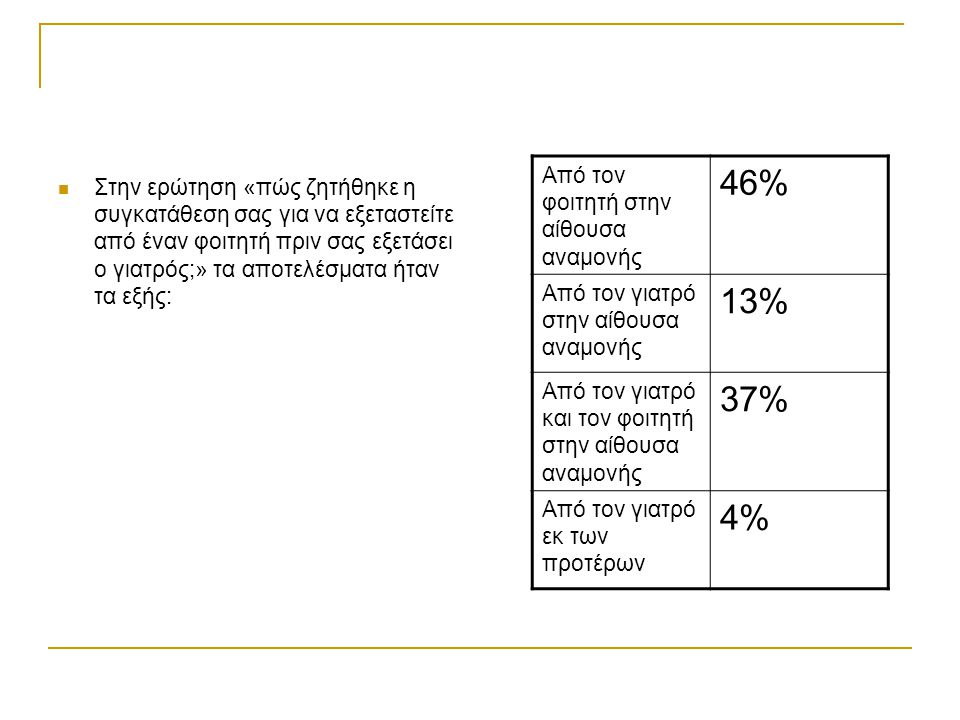 46% 13% 37% 4% Από τον φοιτητή στην αίθουσα αναμονής