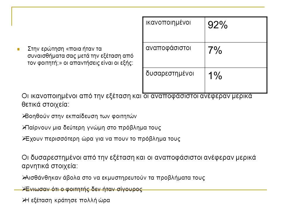 ικανοποιημένοι 92% αναποφάσιστοι. 7% δυσαρεστημένοι. 1%